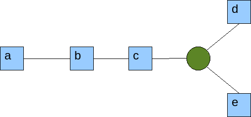 Simple topology to federate